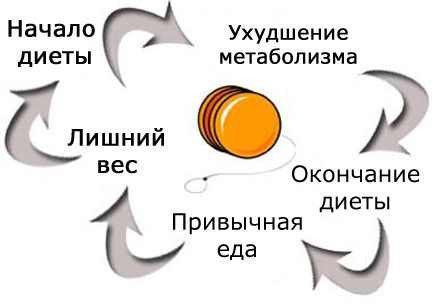 эффект йо-йо