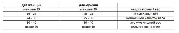 анализ массы тела